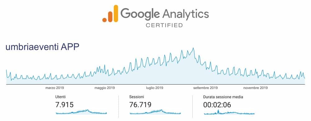 APP UmbriaEventi - Statistiche Google Analytics 2020