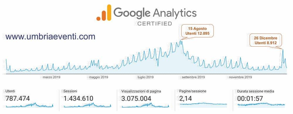 UmbriaEventi.com - Statistiche Google Analytics 2020